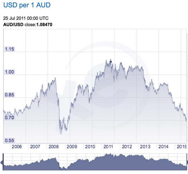AUD vs USD 2005-2015